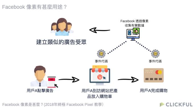 Facebook像素是甚麼-Facebook Pixel如何運作-中小企必看